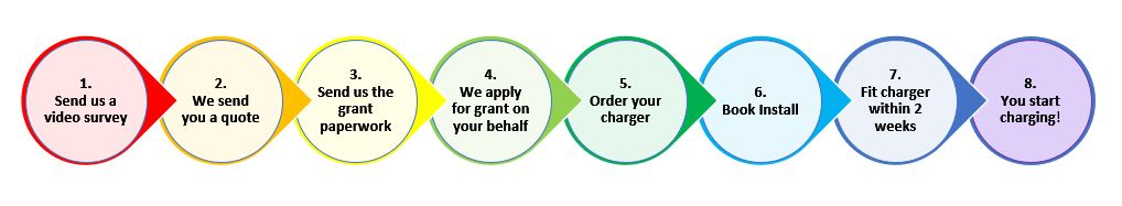 Flowchart - Homeevcharging